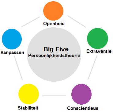 Big Five Persoonlijkheidstheorie